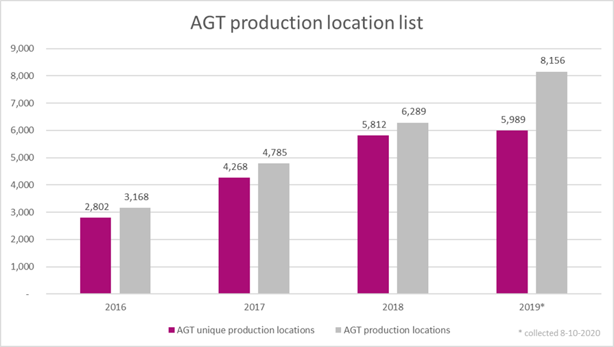 Further increase transparency of AGT companies