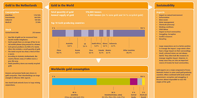 Facts and figures about the goldsector