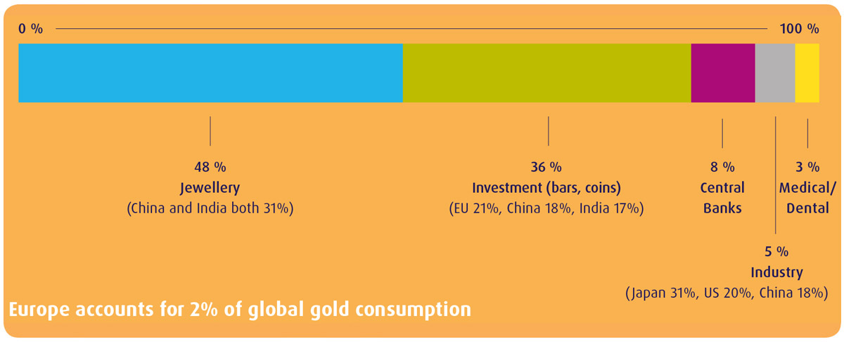 Worldwide gold consumption